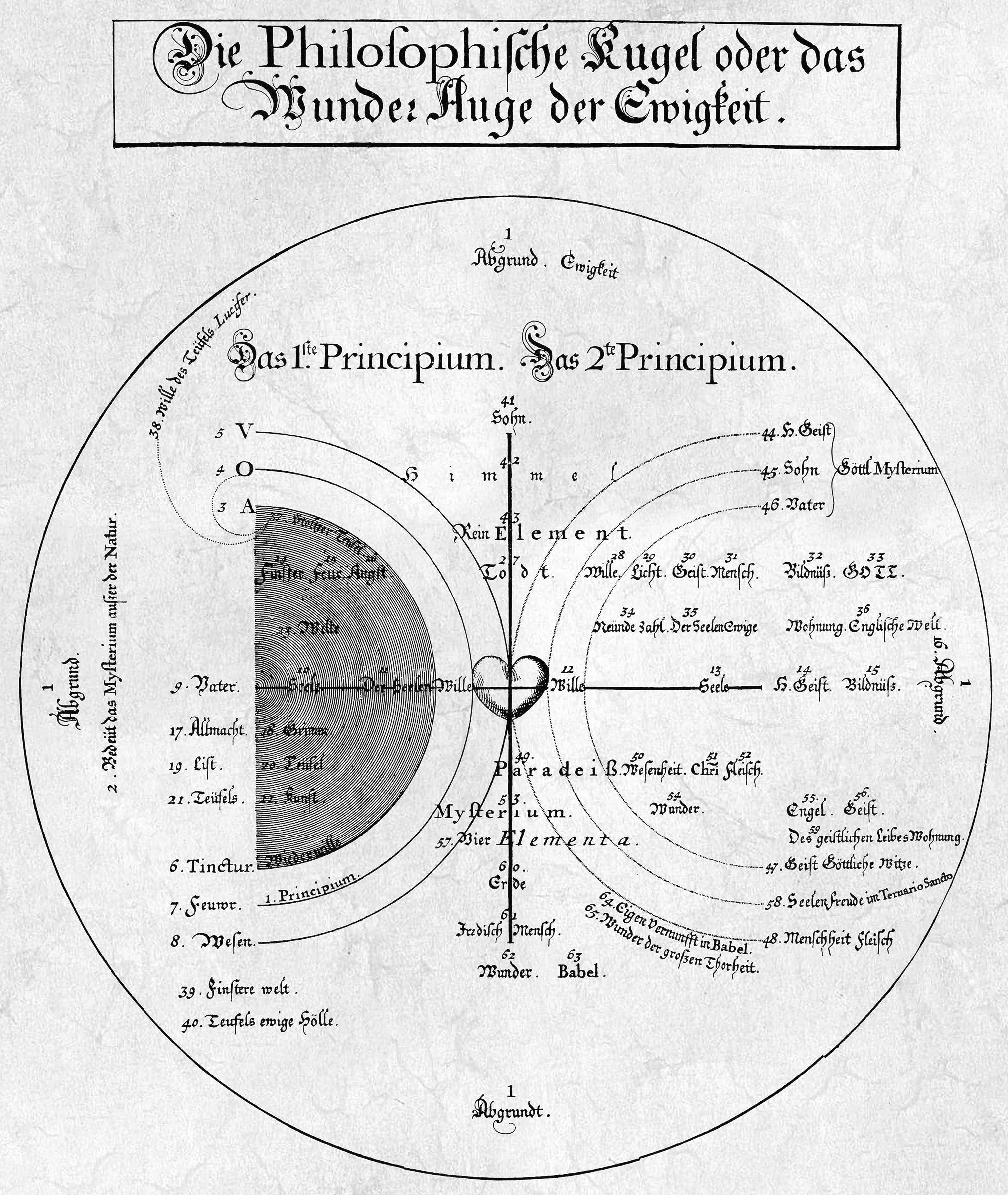 Jakob Böhme: Philosophische Kugel